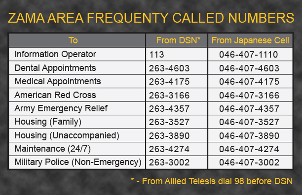 Zama Area Frequenty Called Numbers